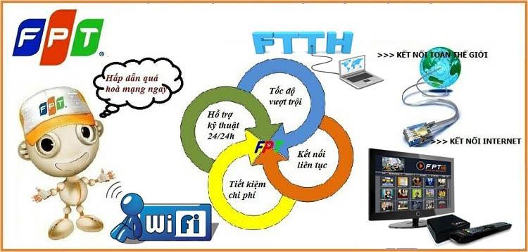 lắp mạng wifi fpt bình dương